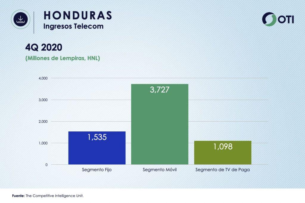 Honduras OTI 4Q20 Ingresos Telecom - Estadísticas