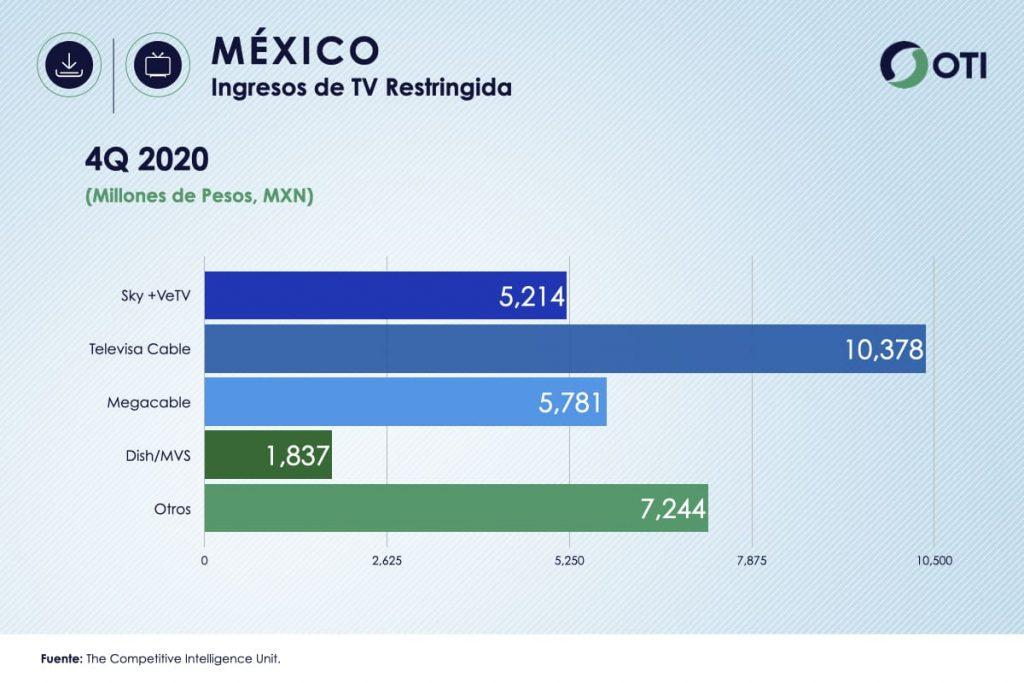 México OTI 4Q20 Ingresos Telecom TV de paga - Estadísticas