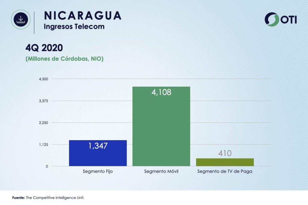 Nicaragua OTI 4Q20 Ingresos Telecom - Estadísticas