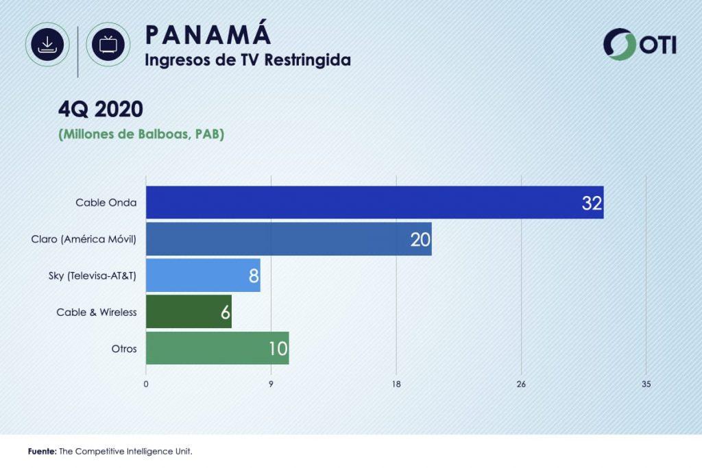 Panamá OTI 4Q20 Ingresos Telecom TV de paga - Estadísticas