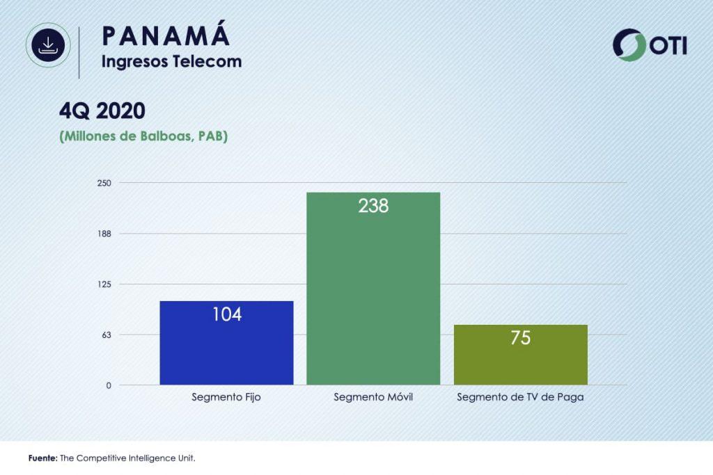 Panamá OTI 4Q20 Ingresos Telecom - Estadísticas