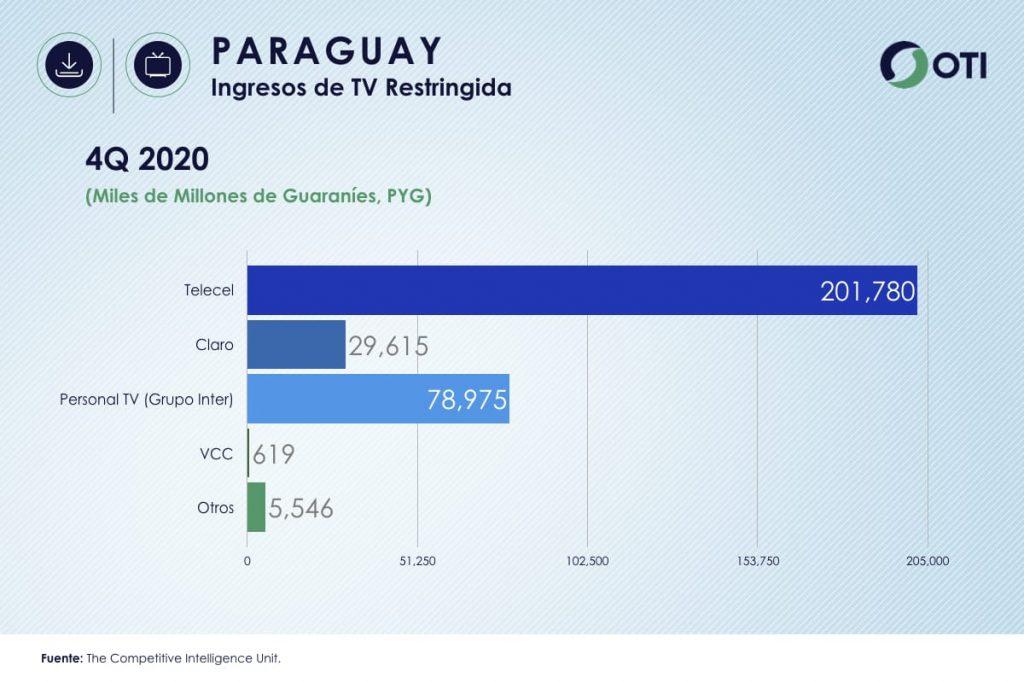 Paraguay OTI 4Q20 Ingresos Telecom TV de paga - Estadísticas