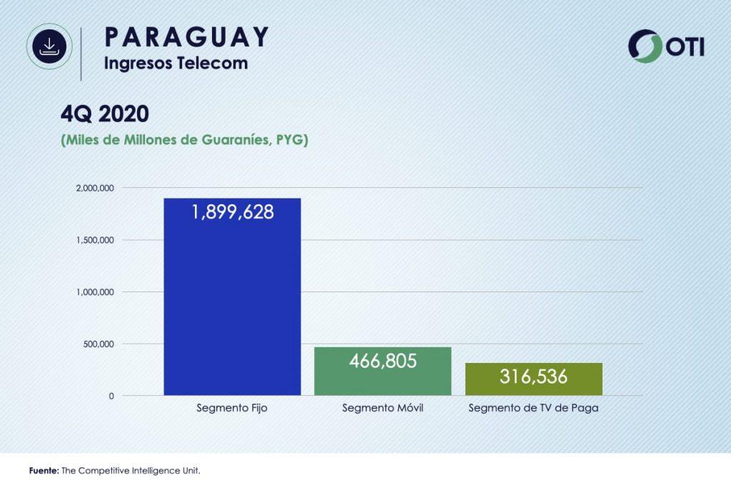 Paraguay OTI 4Q20 Ingresos Telecom - Estadísticas