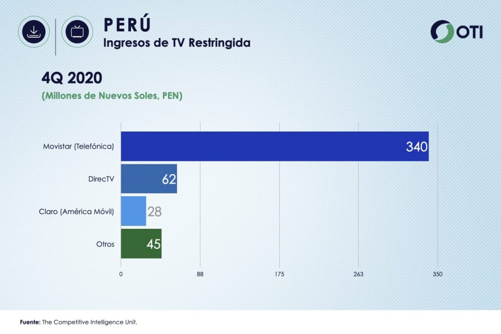 Perú OTI 4Q20 Ingresos Telecom TV de paga - Estadísticas