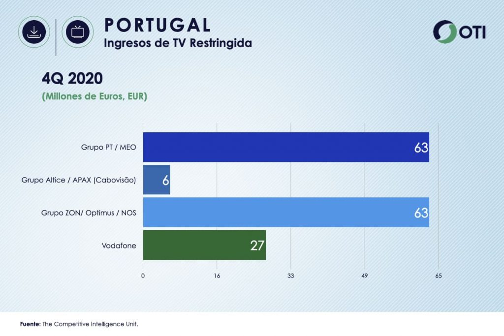 Portugal OTI 4Q20 Ingresos Telecom TV de paga - Estadísticas