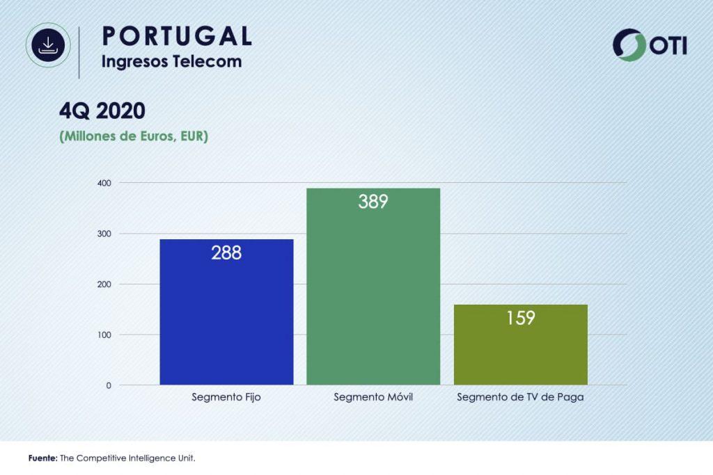 Portugal OTI 4Q20 Ingresos Telecom - Estadísticas