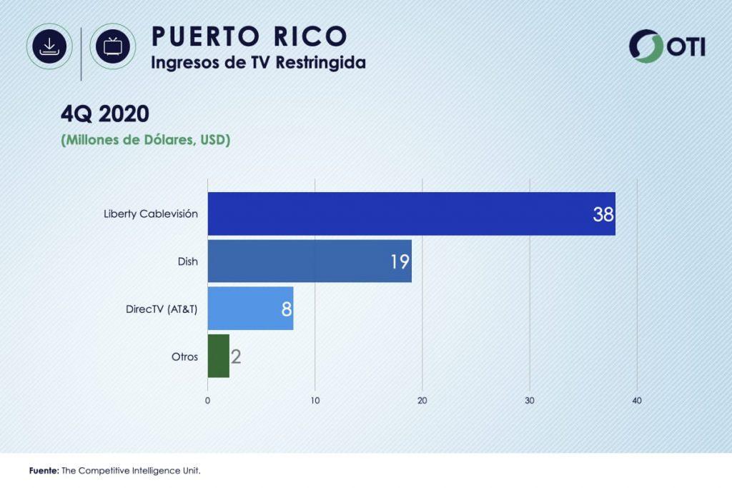 Puerto Rico OTI 4Q20 Ingresos Telecom TV de paga - Estadísticas