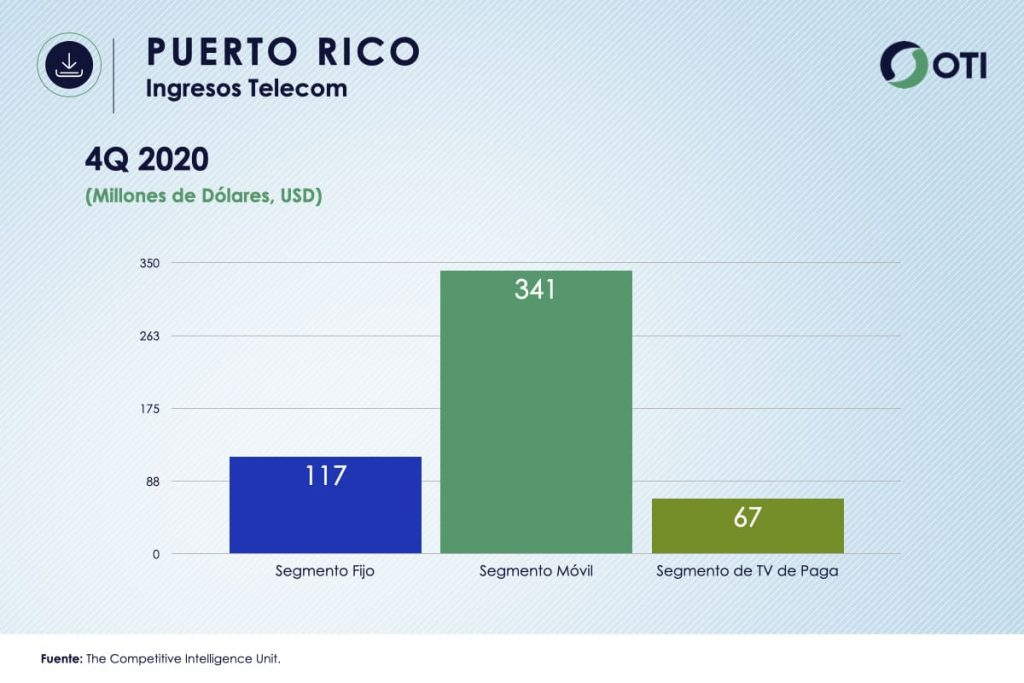 Puerto Rico - OTI 4Q20 Ingresos Telecom - Estadísticas