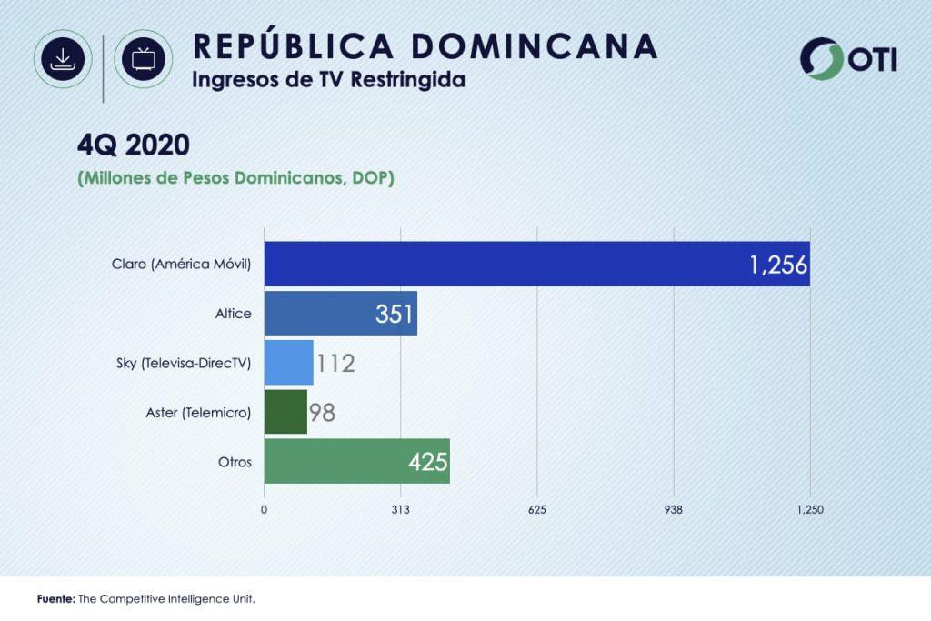 República Dominicana OTI 4Q20 Ingresos Telecom TV de paga - Estadísticas