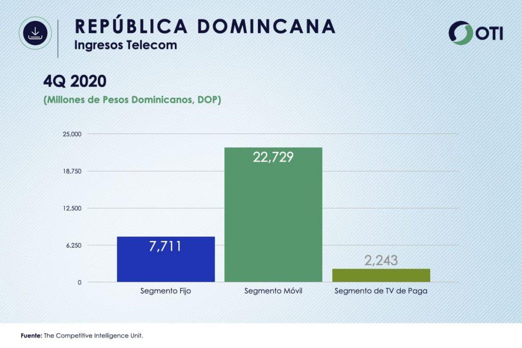 República Dominicana - OTI 4Q20 Ingresos Telecom - Estadísticas
