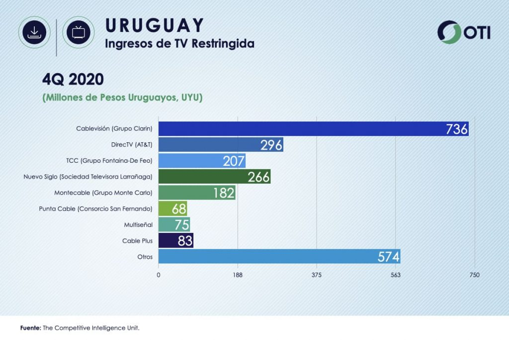 Uruguay OTI 4Q20 Ingresos Telecom TV de paga - Estadísticas