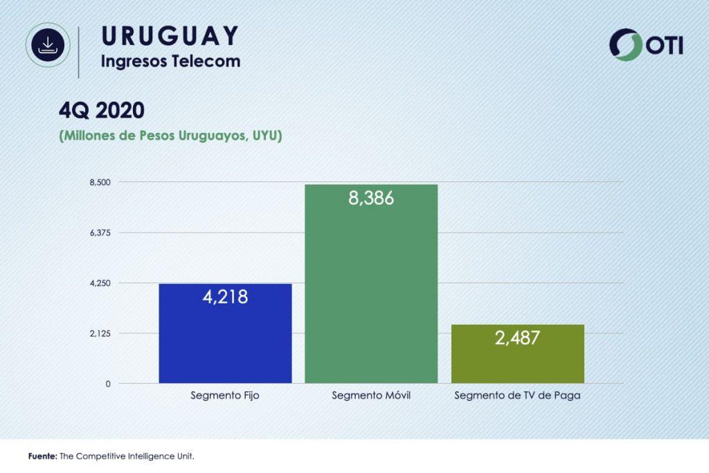 Uruguay - OTI 4Q20 Ingresos Telecom - Estadísticas